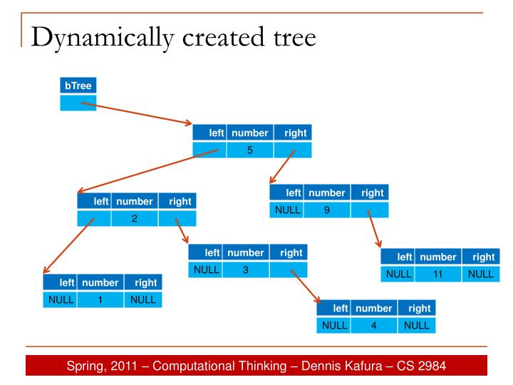 Dynamically created tree