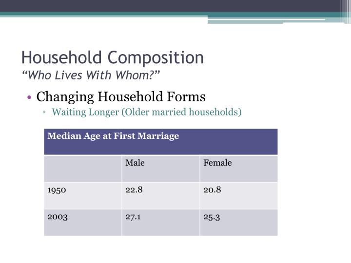 Household Composition