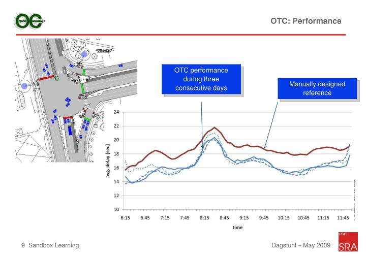 OTC: Performance