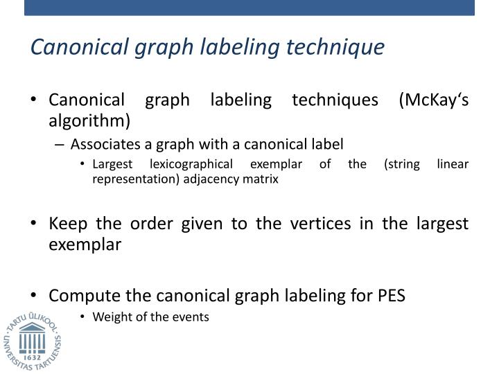 Canonical graph labeling technique