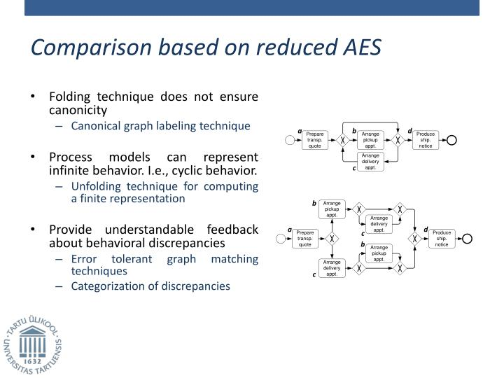 Comparison based on reduced AES