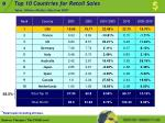 top 10 countries for retail sales