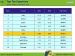 top ten exporters