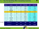 top ten sparkling wine consuming countries