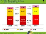 wine consumption by color