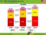 wine consumption by color1
