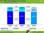 wine consumption by price point