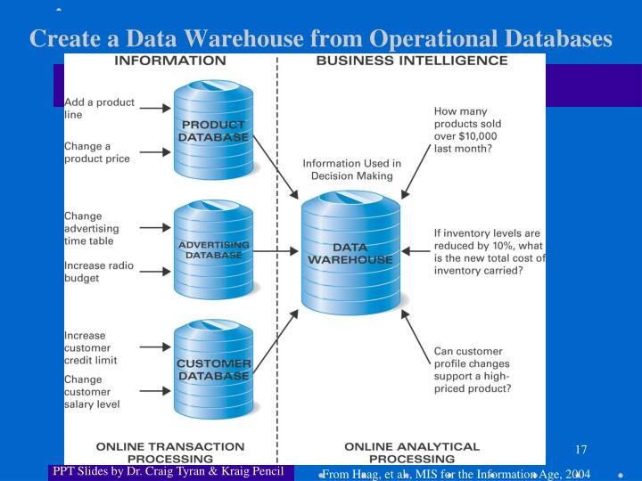 Create a Data Warehouse from Operational Databases