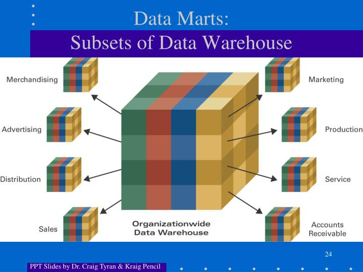 Data Marts: