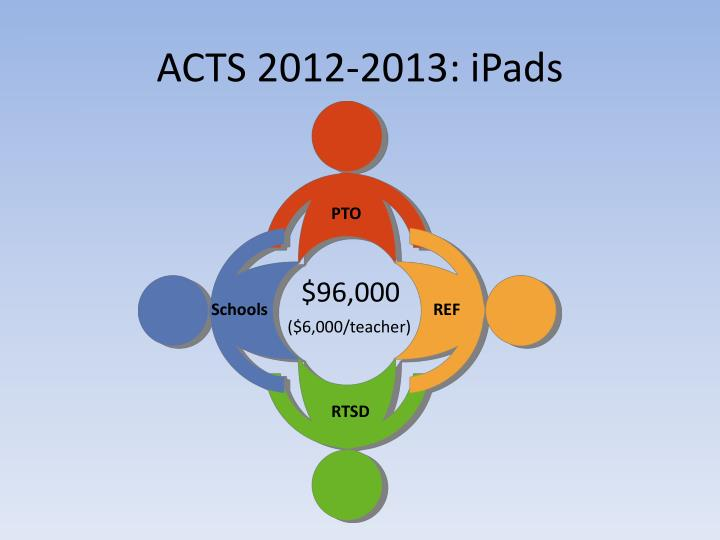ACTS 2012-2013: iPads