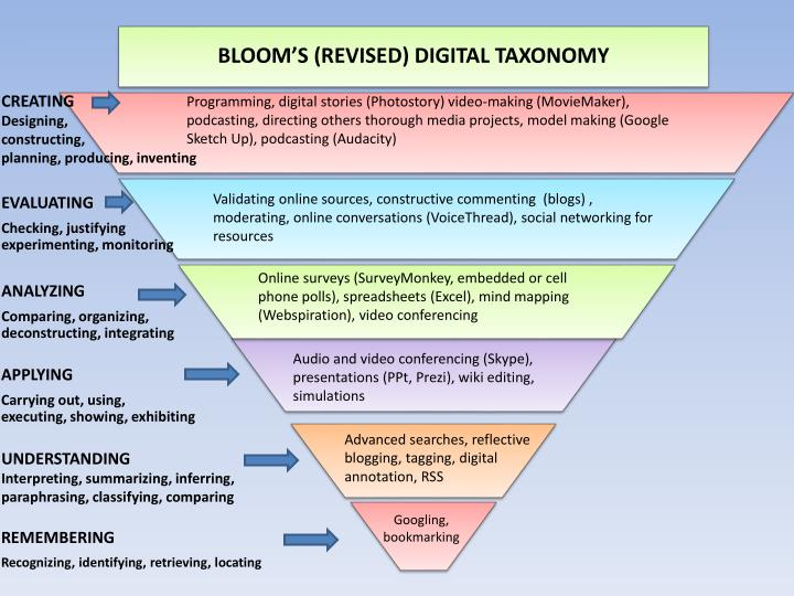 BLOOM'S (REVISED) DIGITAL TAXONOMY