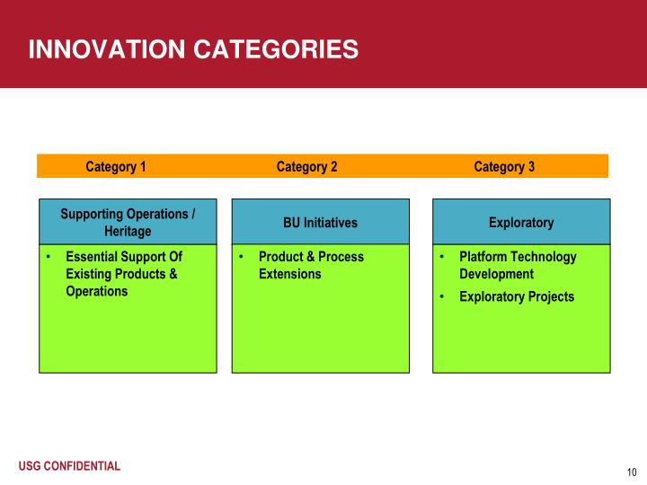 INNOVATION CATEGORIES