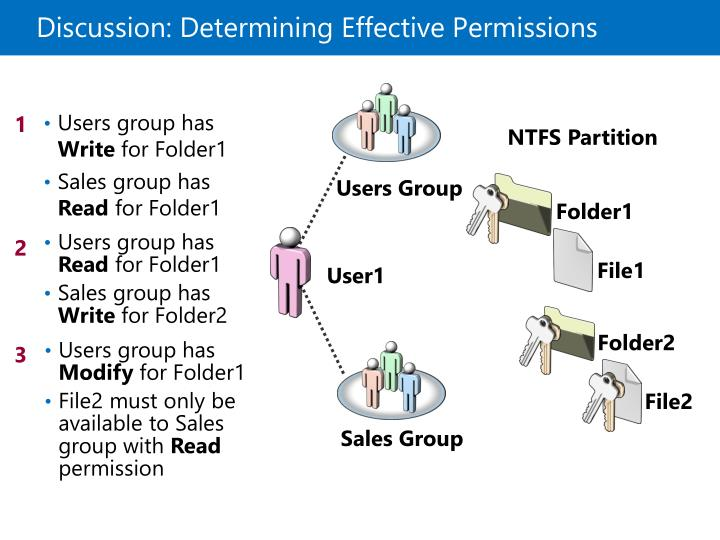 Discussion: Determining Effective Permissions