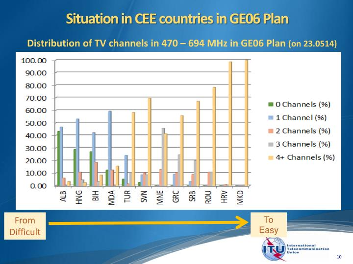 Situation in CEE countries in GE06 Plan