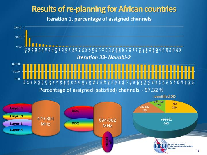 Results of re-planning for African countries
