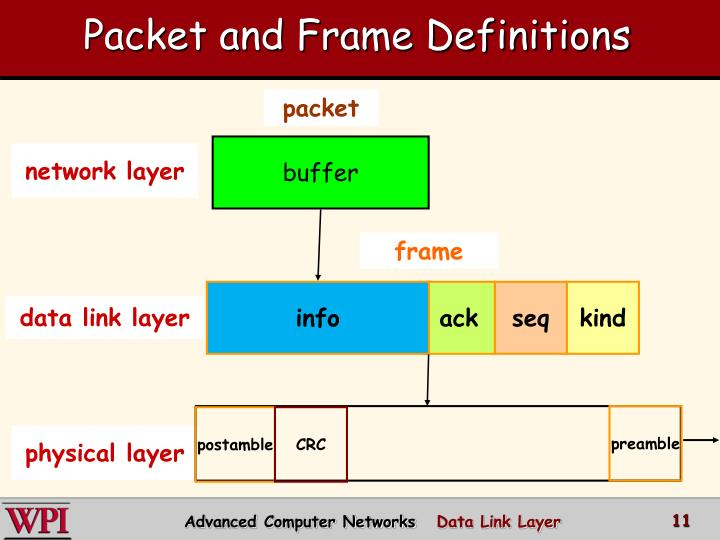 Packet and Frame Definitions