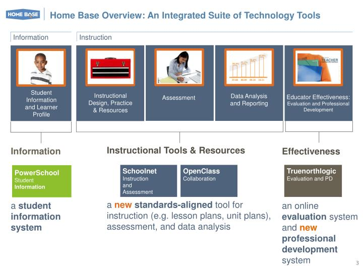 Home Base Overview: An Integrated Suite of Technology Tools