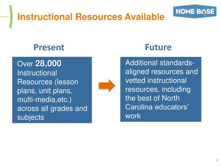 Instructional Resources Available