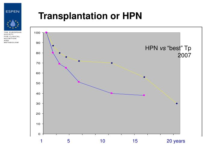 Transplantation or HPN