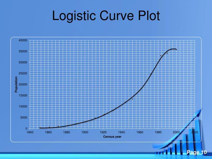 Logistic Curve Plot