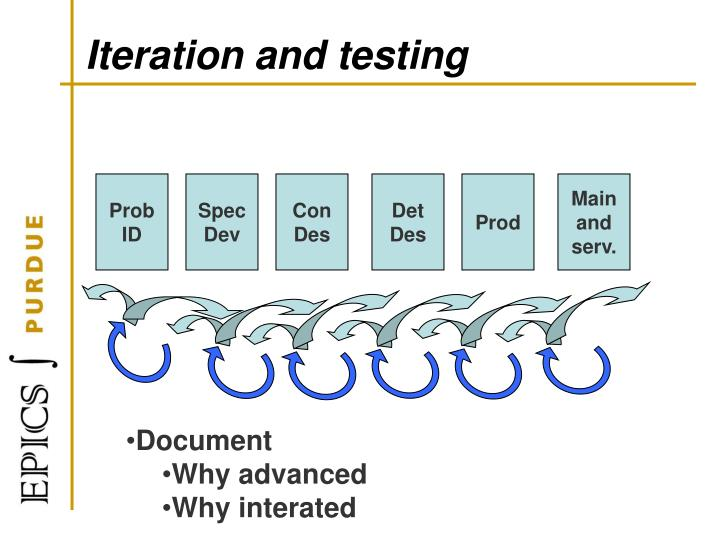 Iteration and testing