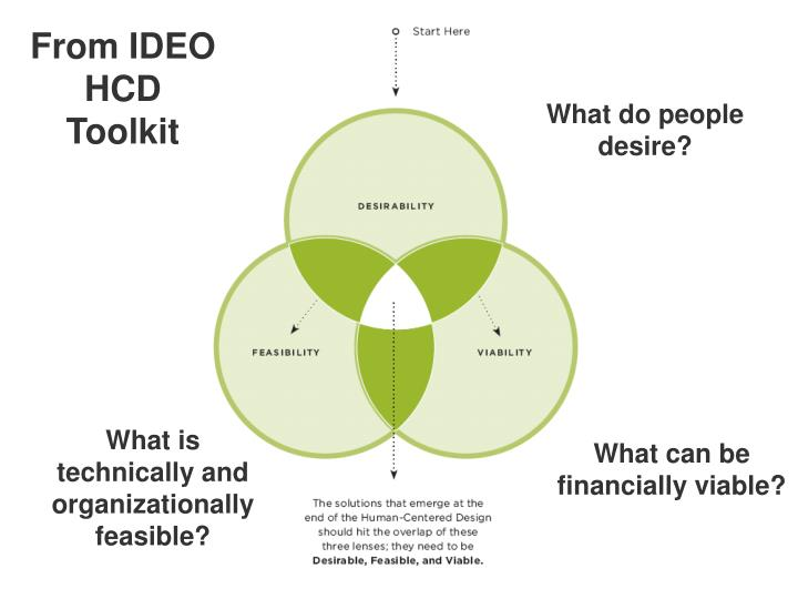 From IDEO HCD Toolkit