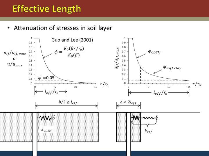 Effective Length