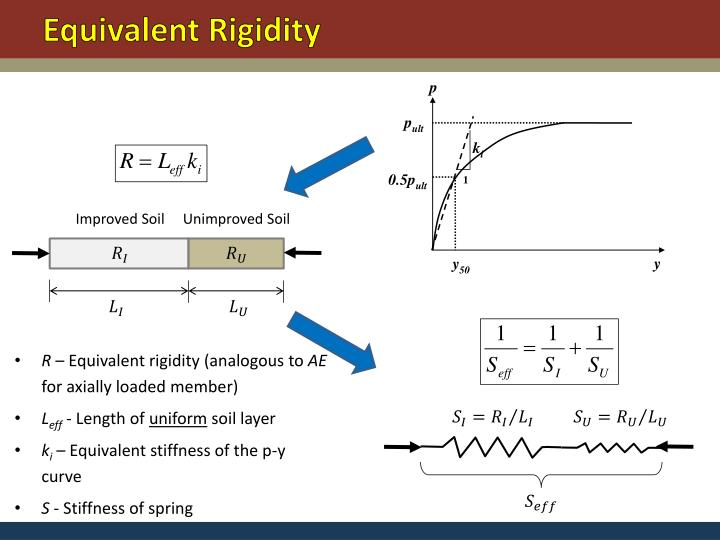 Equivalent Rigidity