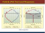 field lpile test local responses