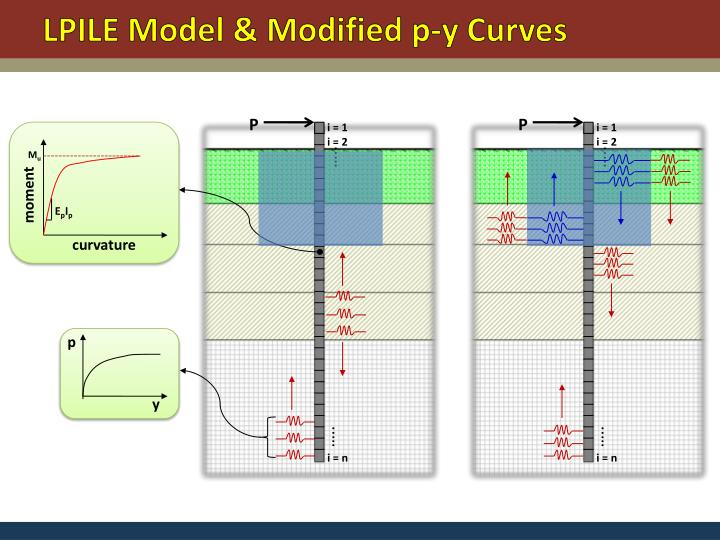 LPILE Model & Modified p-y Curves