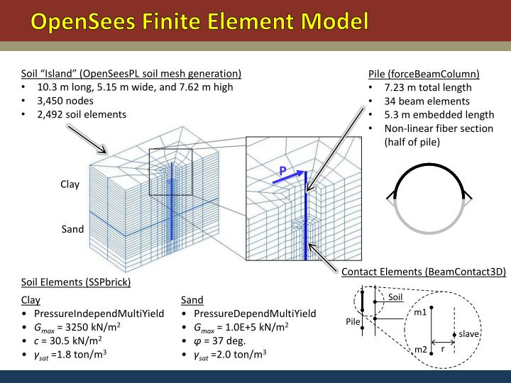 Opensees finite element model
