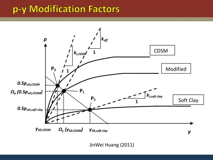 p-y Modification Factors