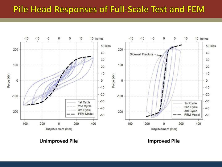Pile Head Responses of Full-Scale Test and FEM