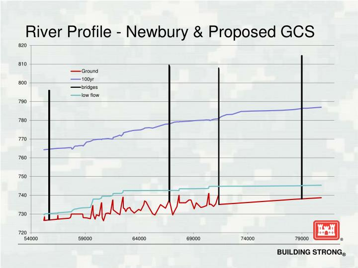 River Profile - Newbury & Proposed GCS