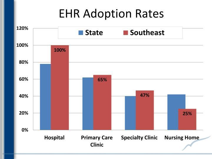 EHR Adoption Rates