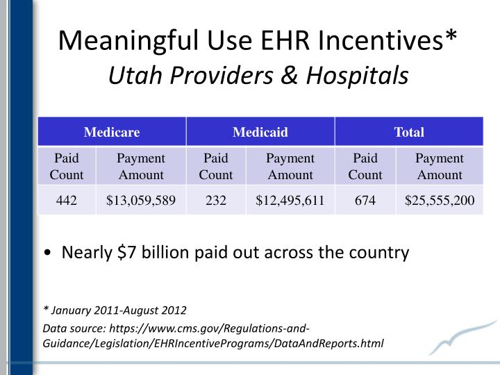 Meaningful Use EHR Incentives*