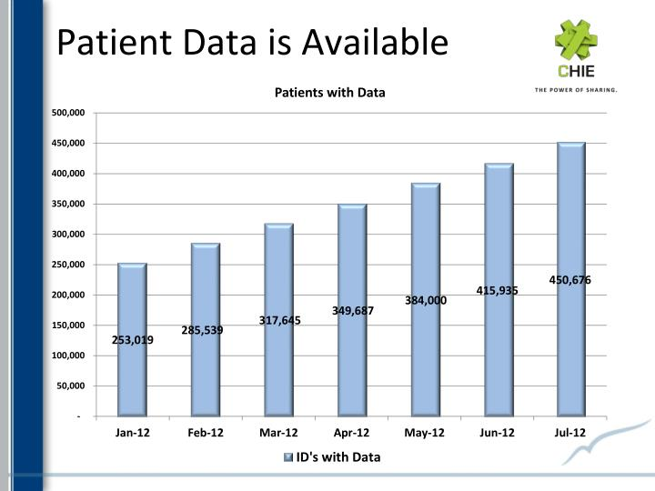 Patient Data is Available