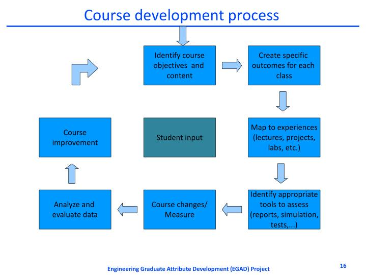 Engineering Graduate Attribute Development (EGAD) Project