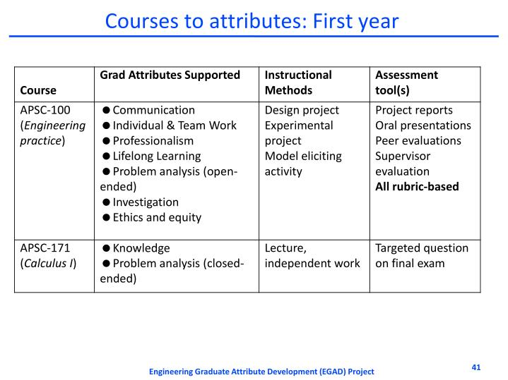 Courses to attributes: First year