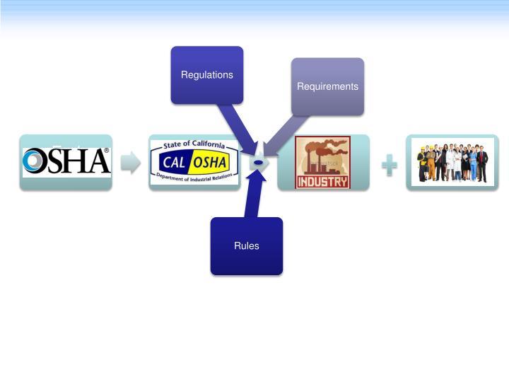 Fed OSHA