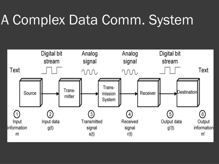 A Complex Data Comm. System