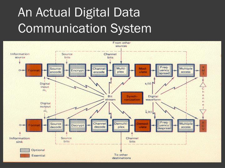 An Actual Digital Data Communication System