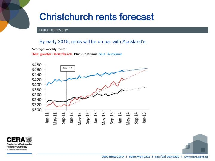 Christchurch rents forecast
