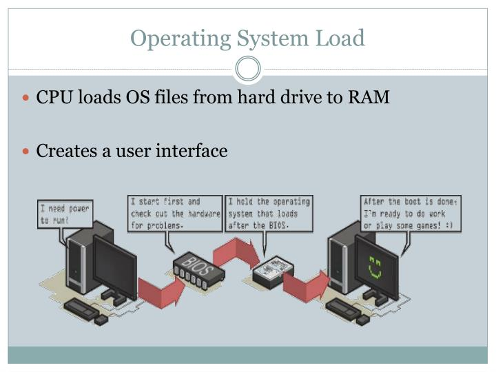 Operating System Load