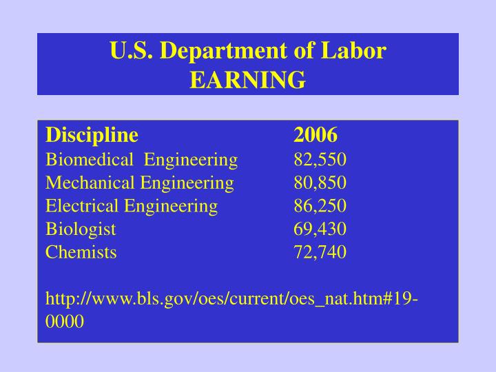U.S. Department of Labor