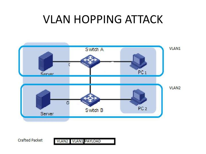 VLAN HOPPING ATTACK