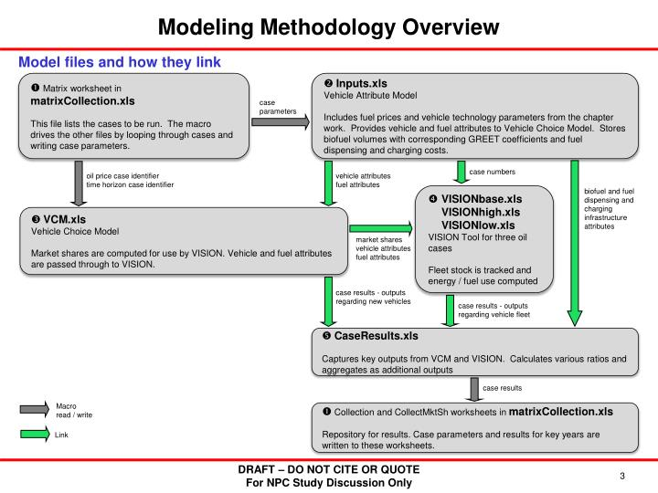 Modeling Methodology Overview