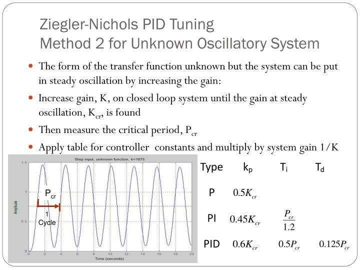 Ziegler-Nichols PID Tuning