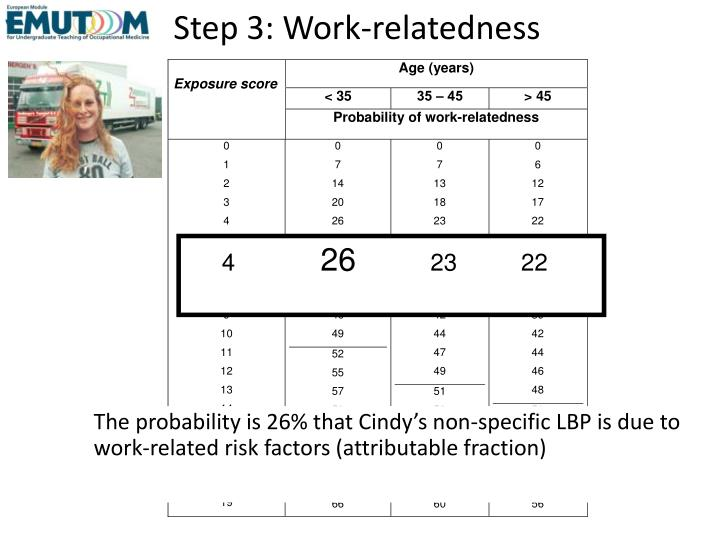 Step 3: Work-relatedness