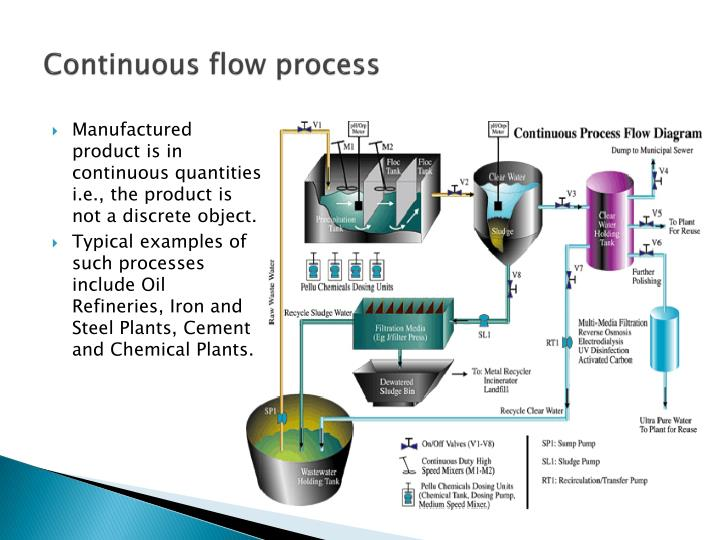Continuous flow process